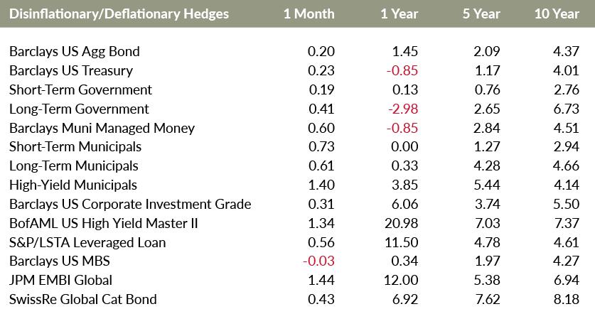 Disinflationary / Deflationary Hedges