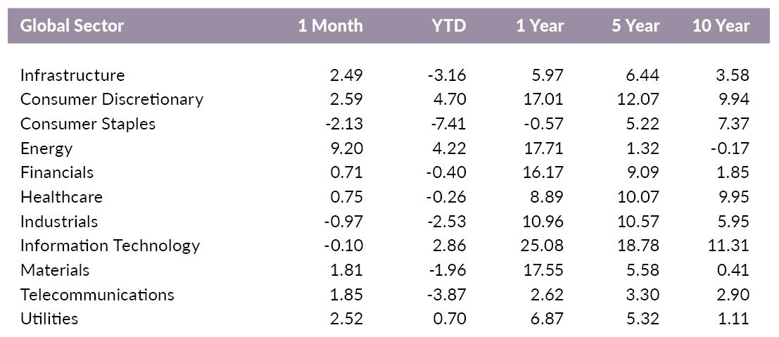 Versant Global Sector