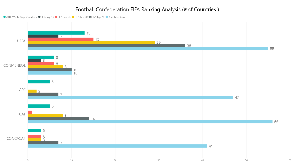 Football Confederation FIFA Ranking Analysis