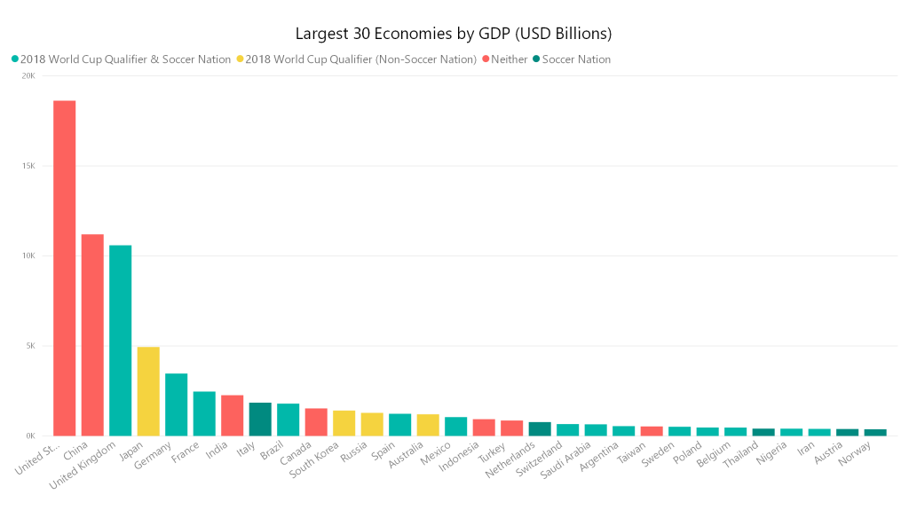 Largest 30 Economies by GDP