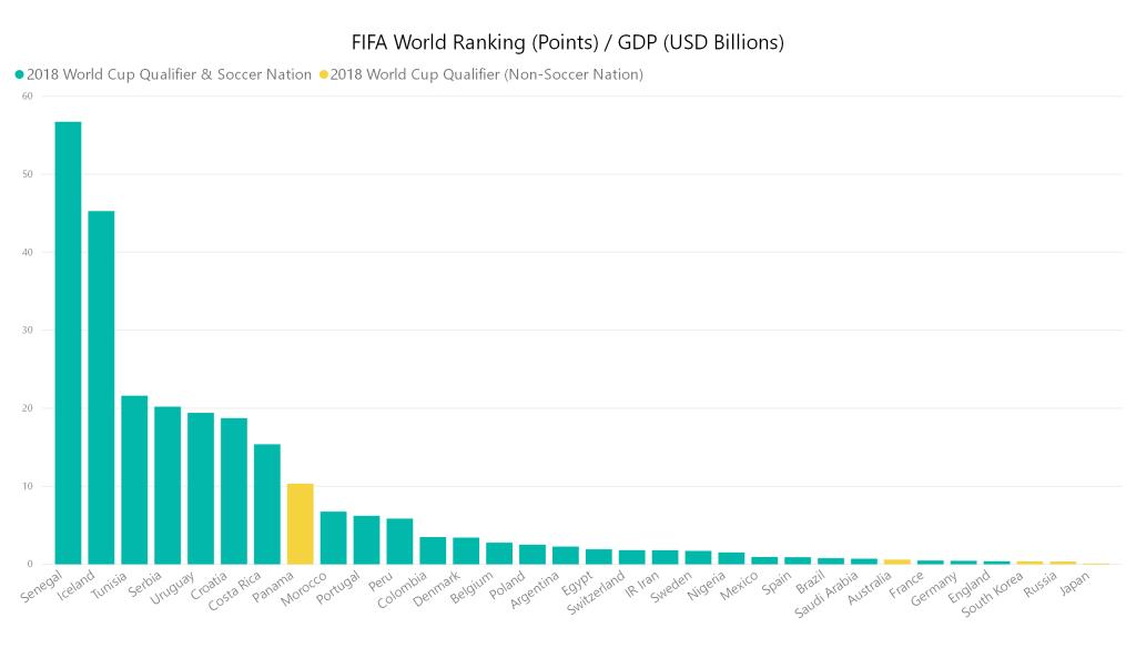 FIFA World Ranking GDP