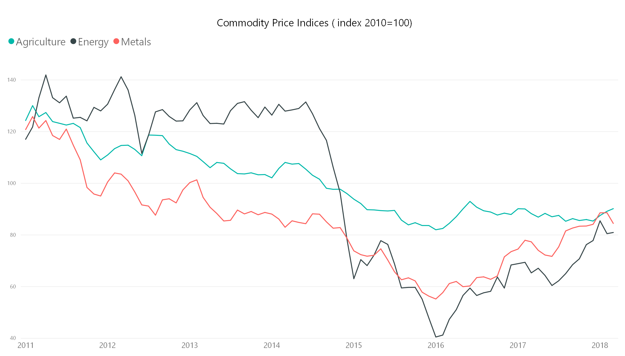commodity price index copper