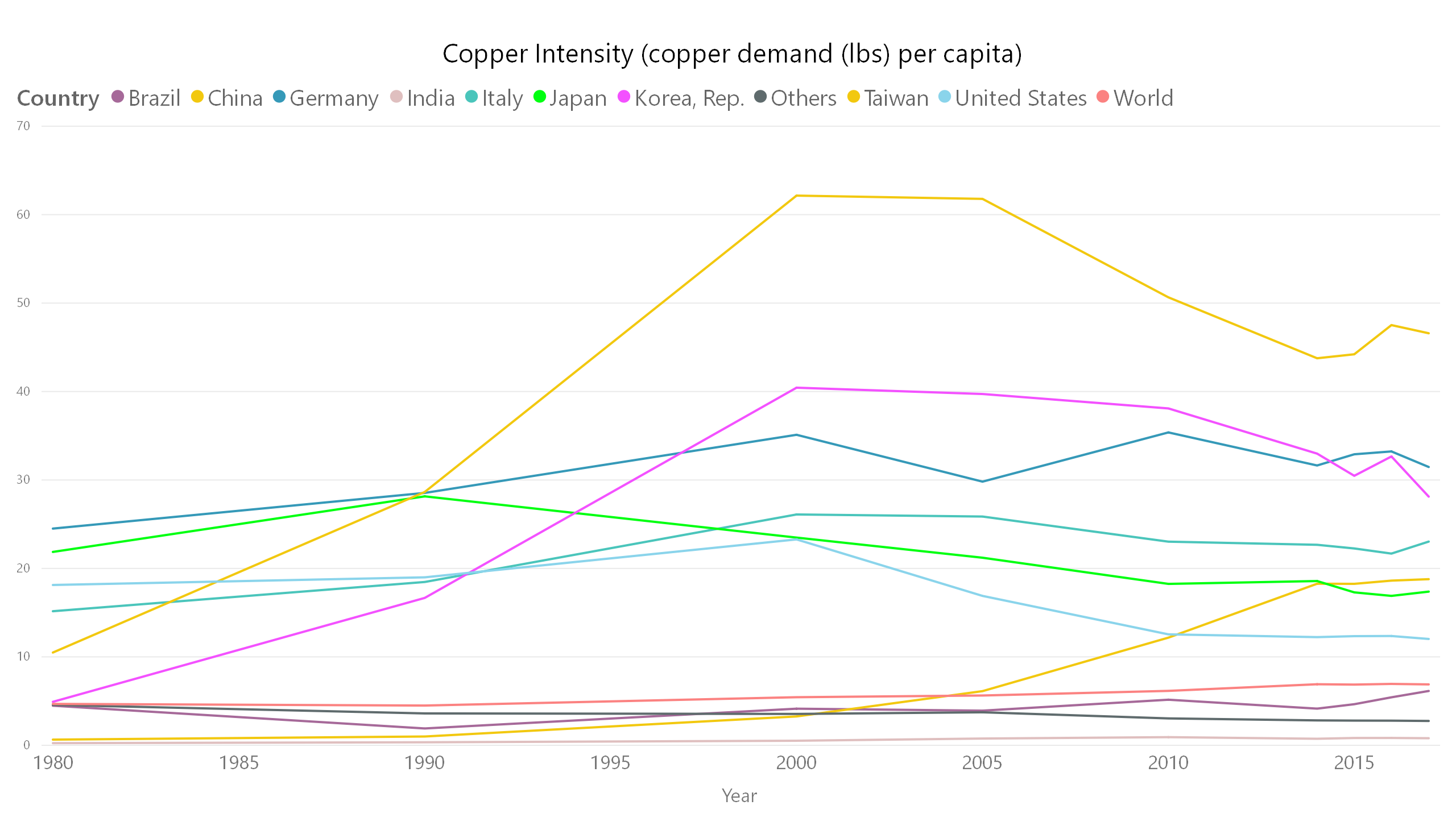 copper demand per capita