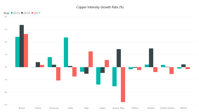 copper growth rate