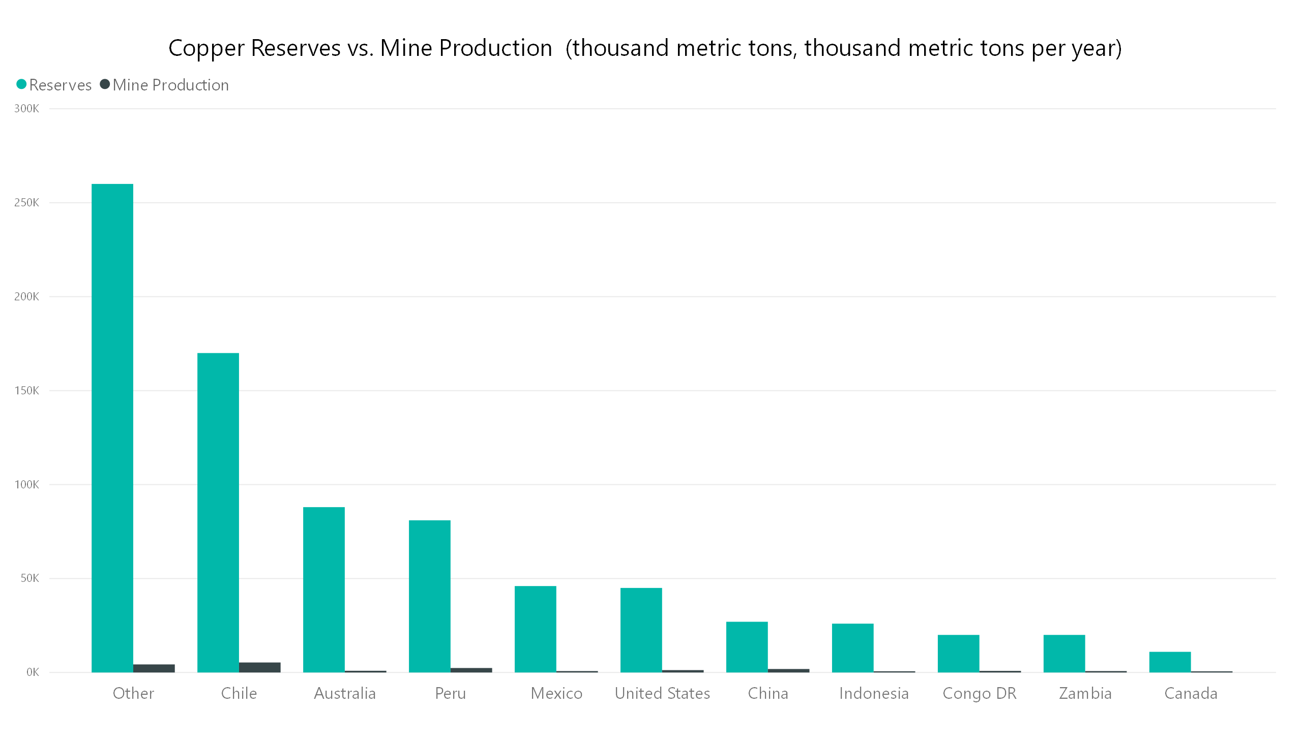 copper reserves mine production