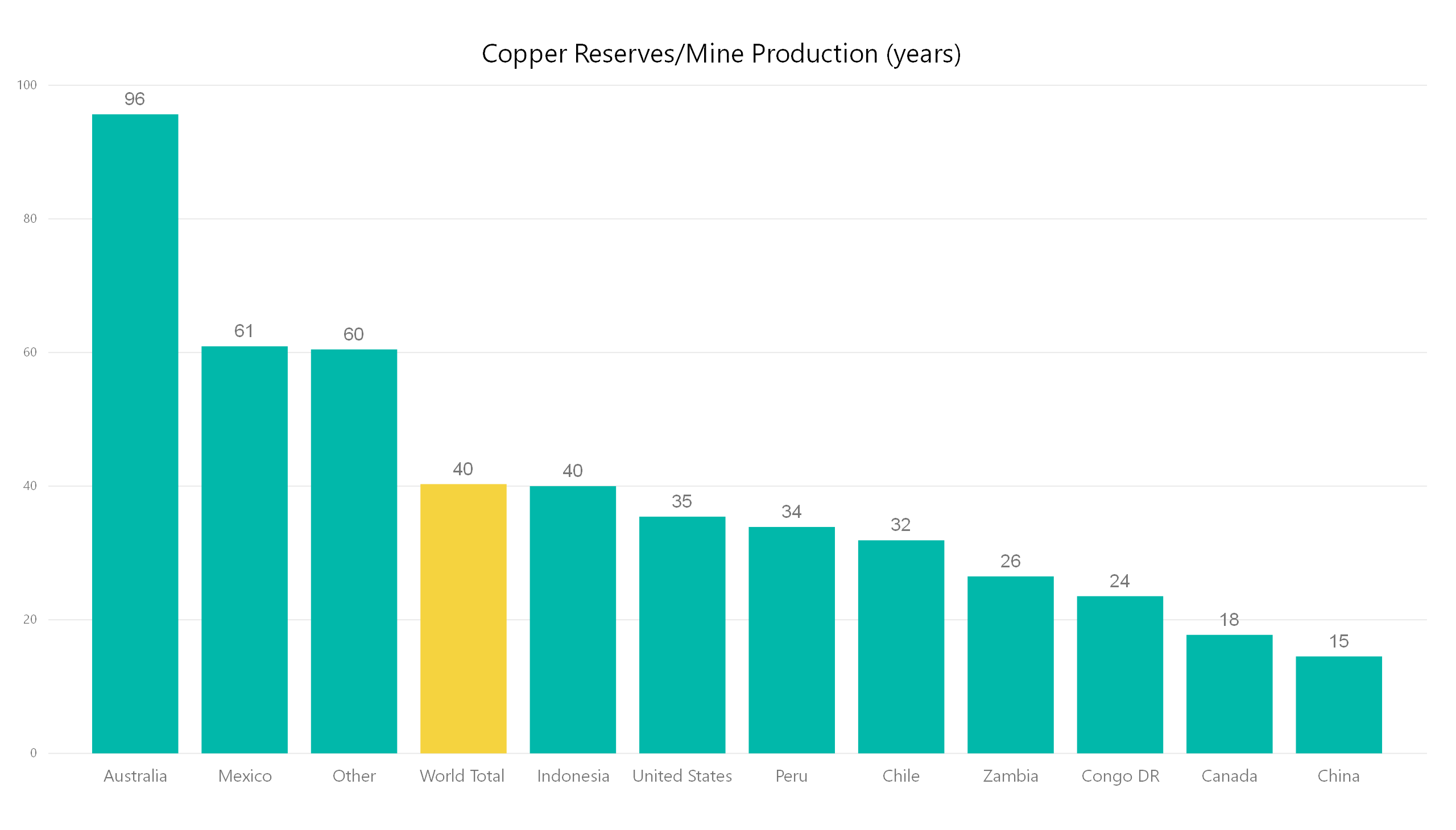 copper reserves