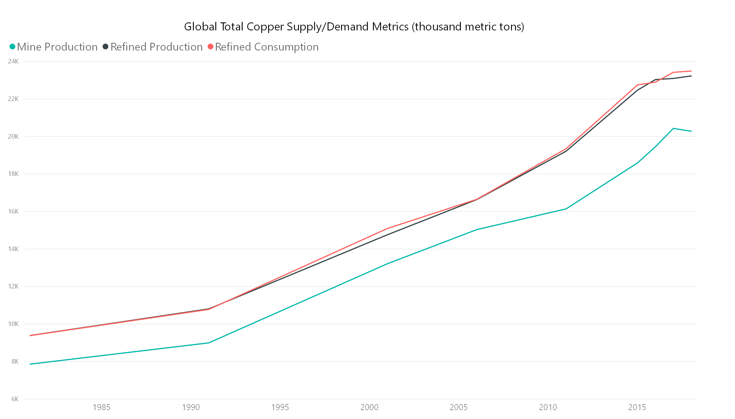 copper supply and demand