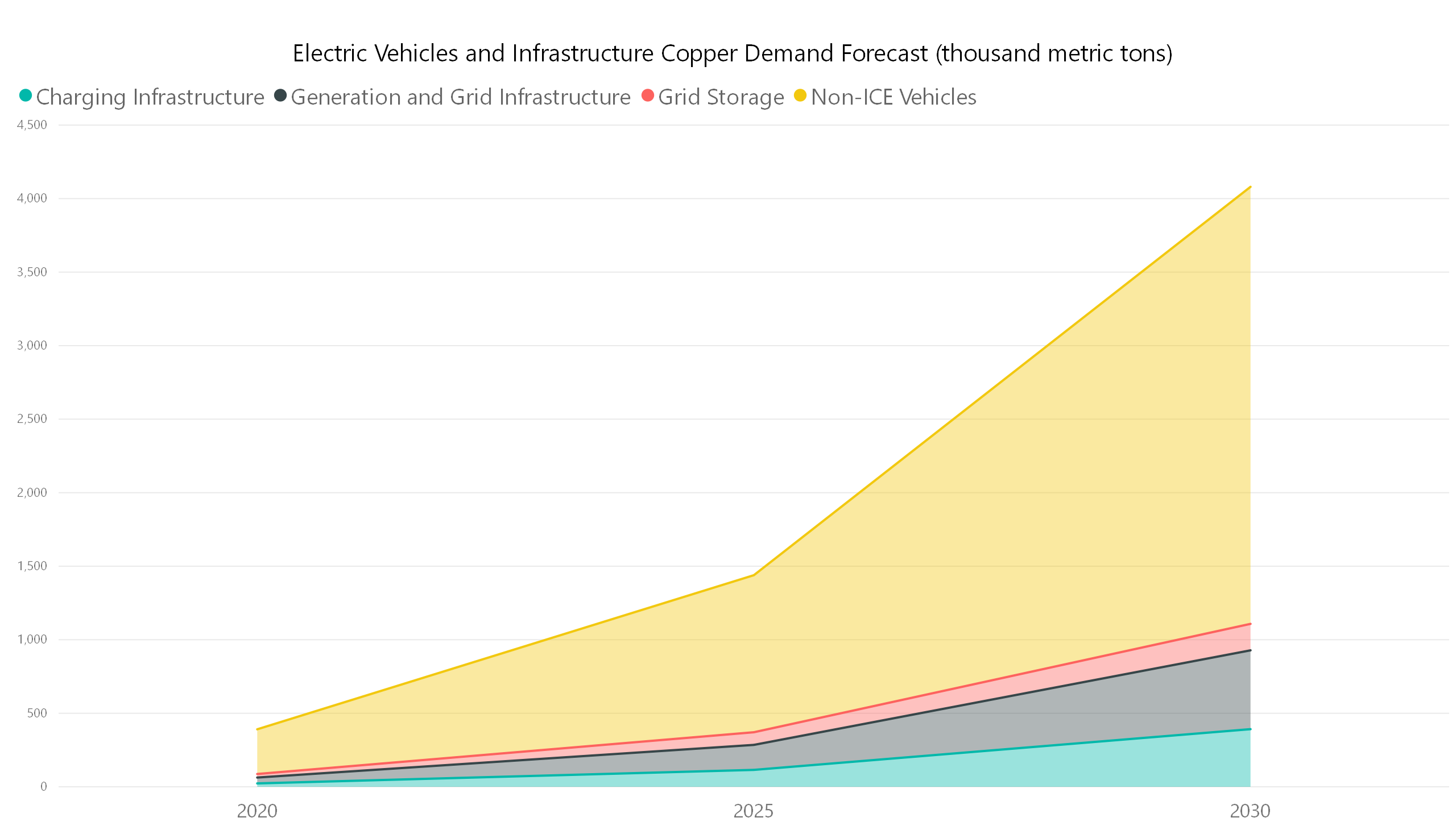 electric vehicles copper demand