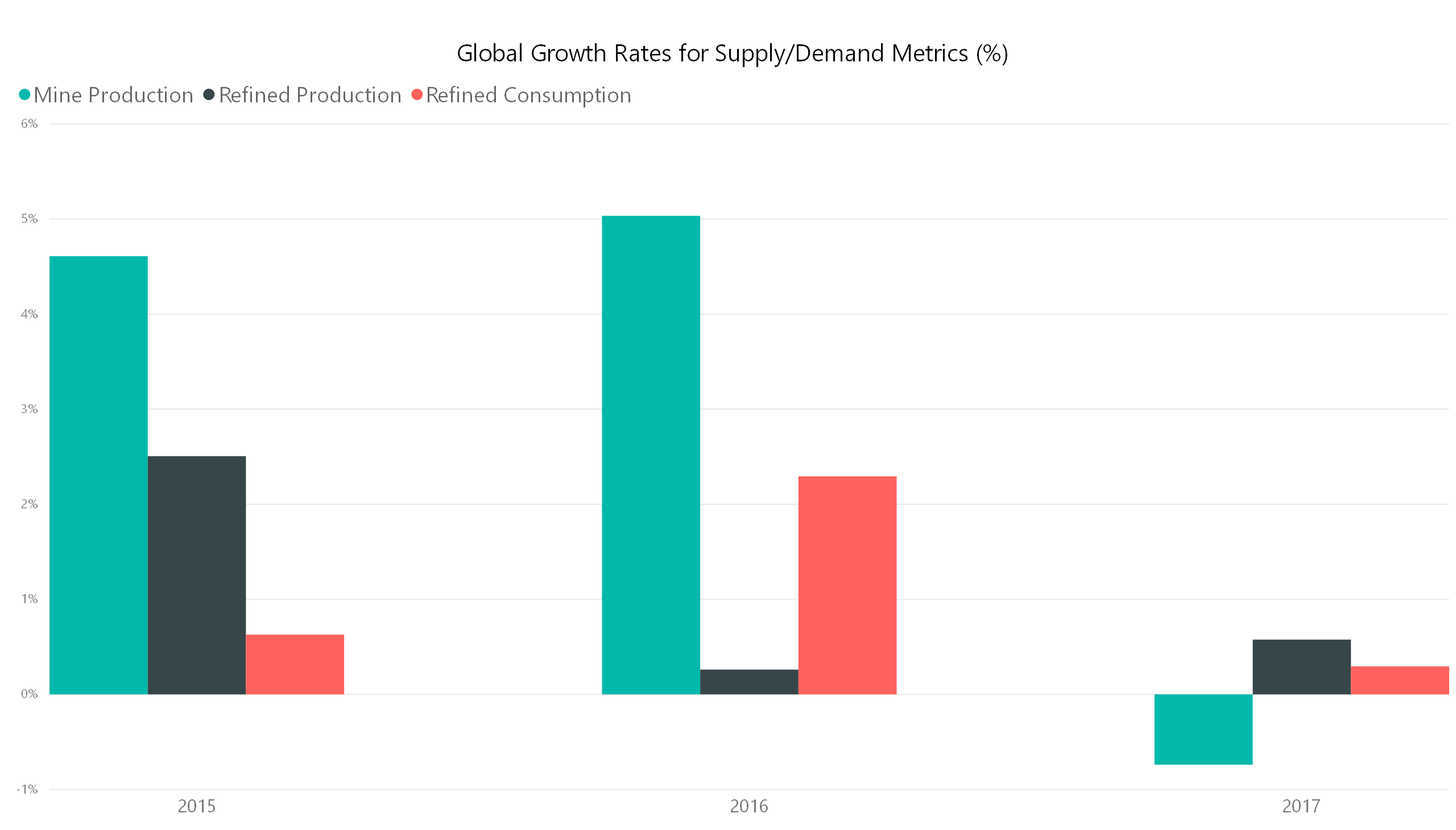 global growth rates for supply of copper