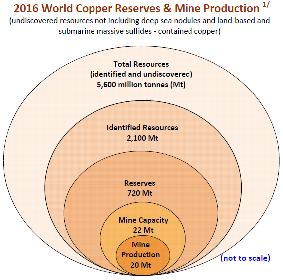 world copper reserves