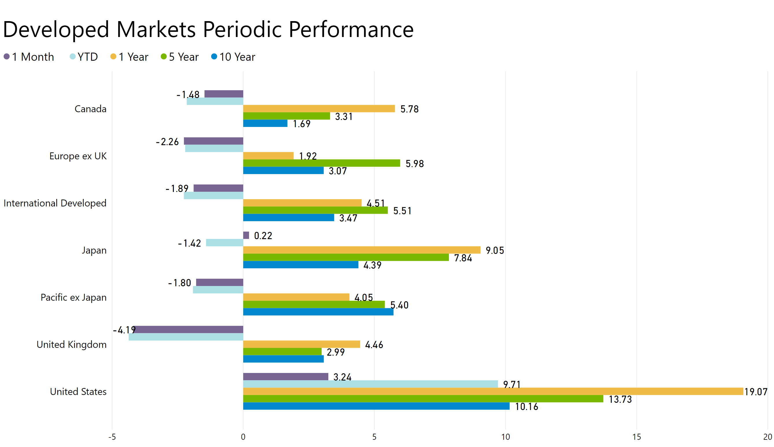 Developed markets periodic performance