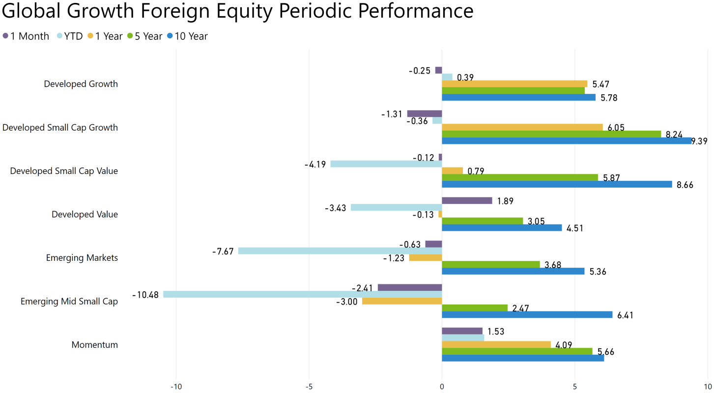 Value Outperforms Growth in Foreign Markets