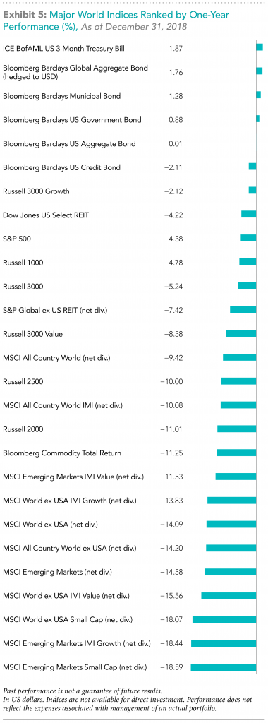 major world indices ranked by one-year performance