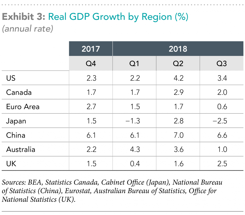 real gdp growth by region