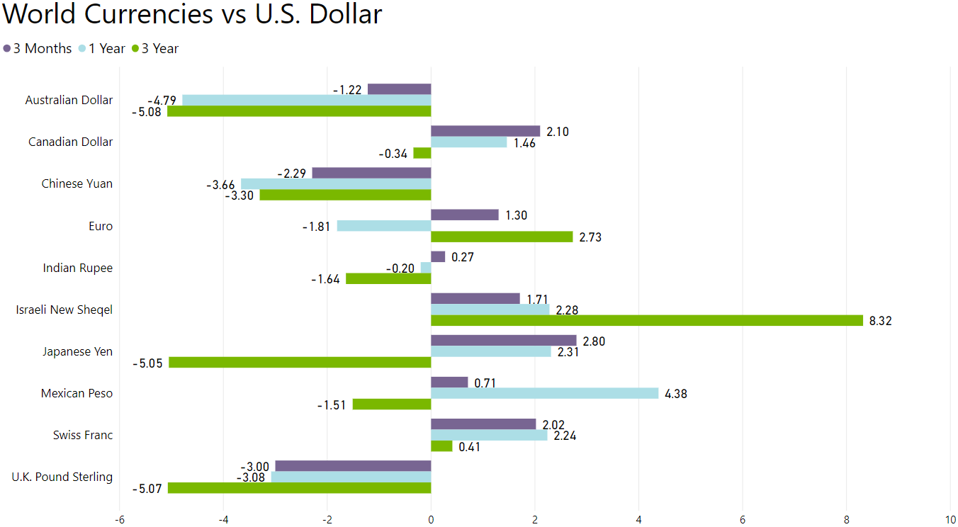 U.S. Dollar Strengthens